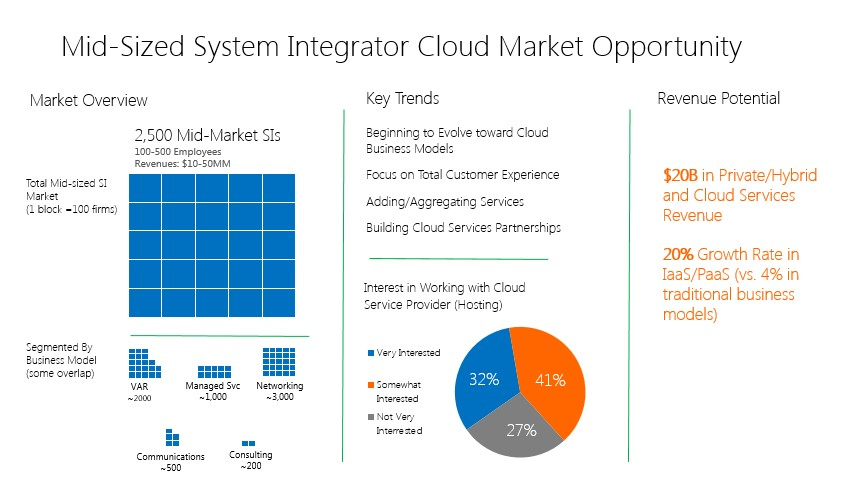 Midsize Cloud SI